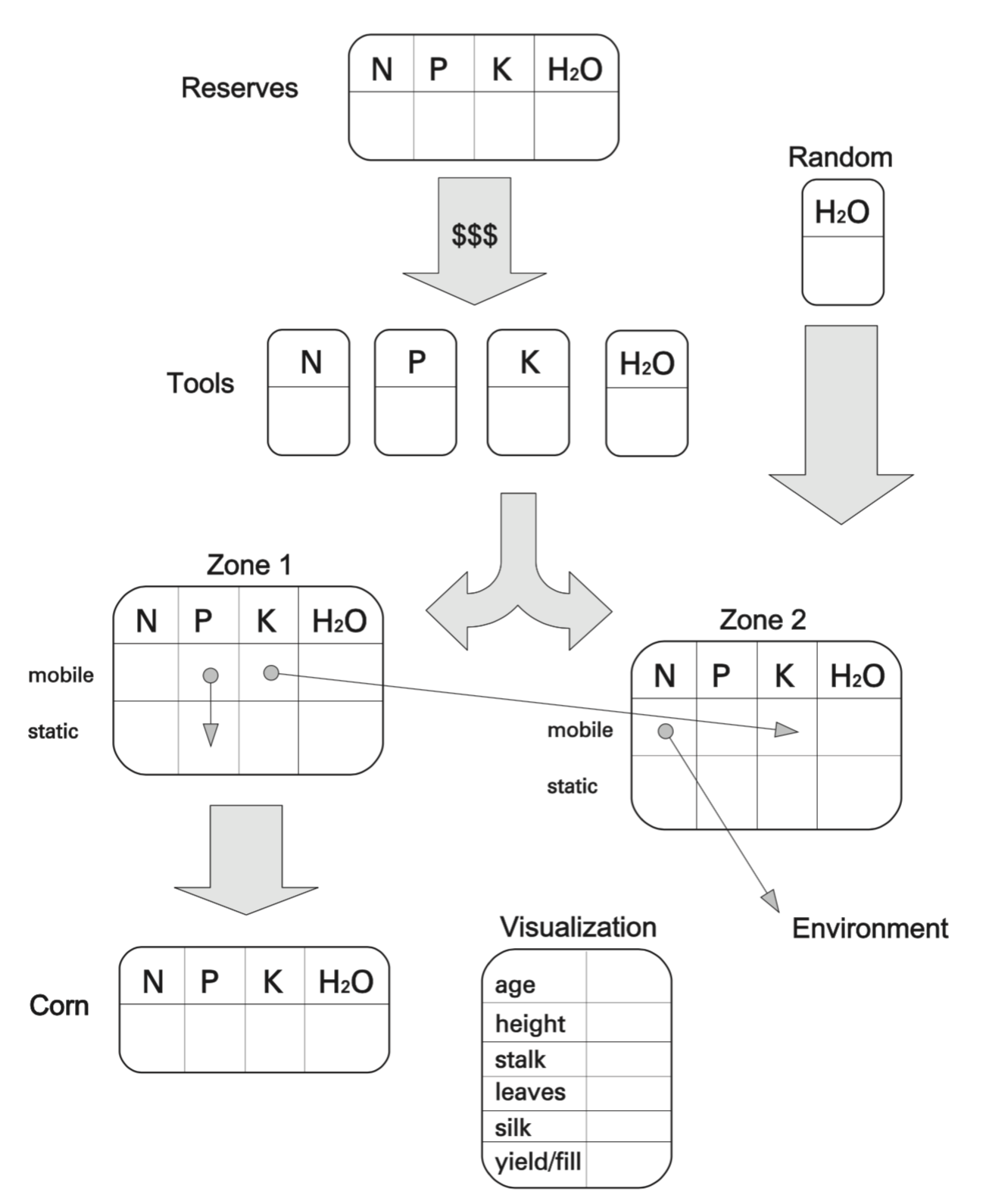 Schematic diagram of crop growth model created as part of the game