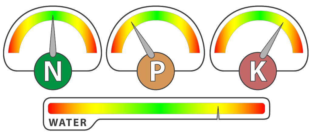 Nitrogen (N), Phosphorous (P), Potassium (K), Water (H2O) gauges displayed over each of the corn fields.